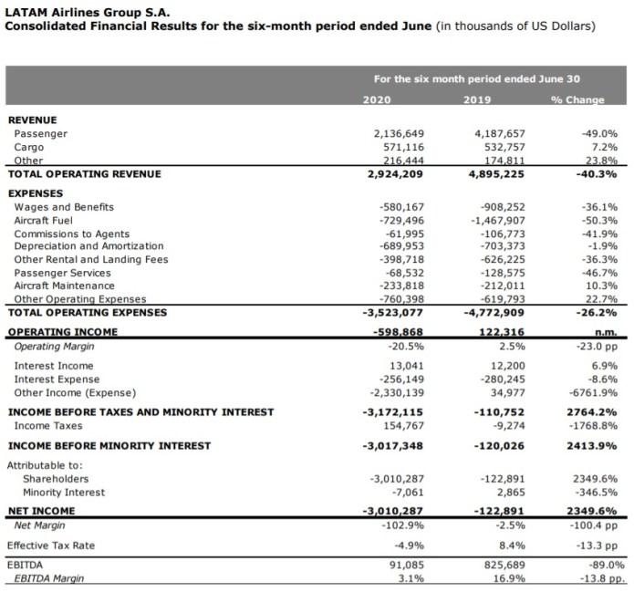 LATAM Tabela Resultados 1º semestre 2020