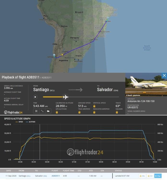 FlightRadar24 Voo Antonov AN-124 Santiago Salvador