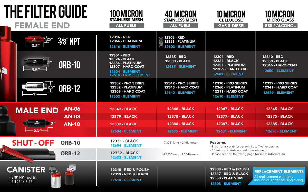 hight resolution of 100 micron orb 10 red fuel filter