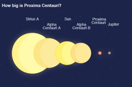 How Big is Proxima Centauri Picture