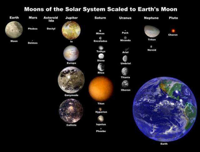 Moons of the Solar System Picture