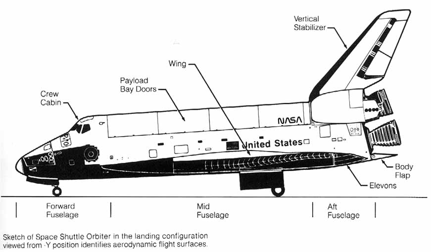 Buran Space Shuttle vs STS