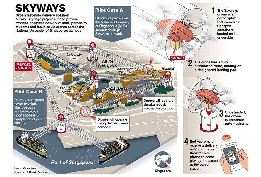 Le concept Skyways qui va être testé à Singapour cette année.