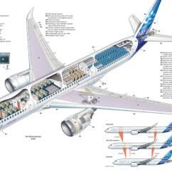 Beaver Skeleton Diagram Code Alarm Elite 4000 Wiring Avión De Pasajeros Airbus A350 1000 Aerotendencias