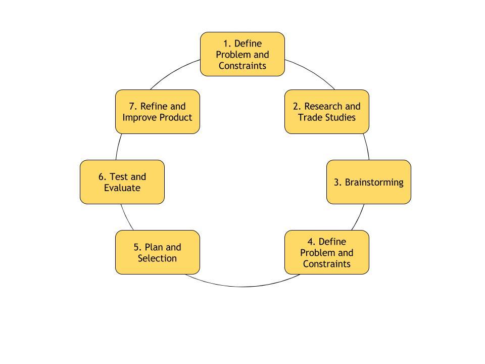 Linear design process.