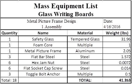 Table 2: Mass Equipment List for Glass Writing Boards