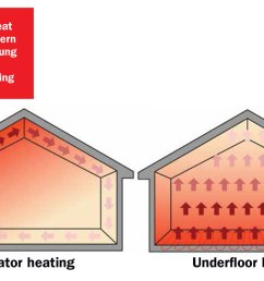 radiant heat not convective [ 1200 x 726 Pixel ]