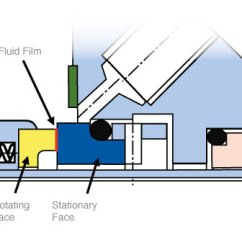 Centrifugal Pump Mechanical Seal Diagram Eberspacher Wiring What Is A Aesseal Parts Of