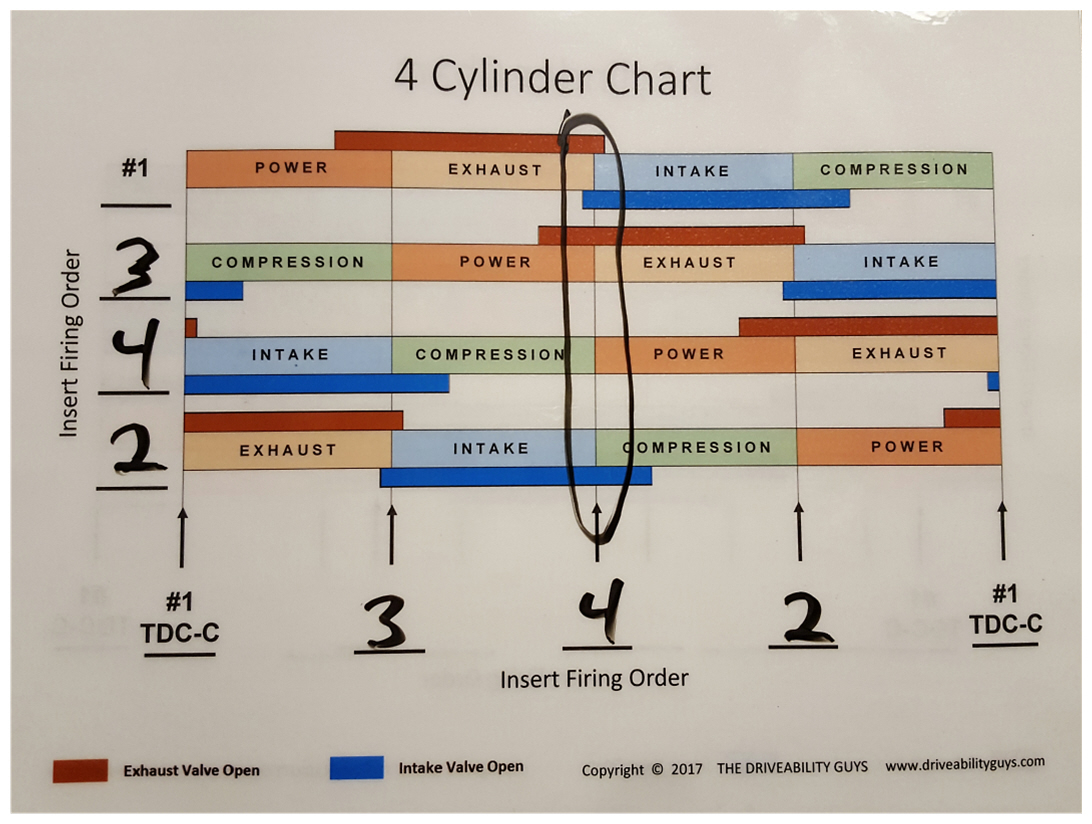 hight resolution of engine relationship charts