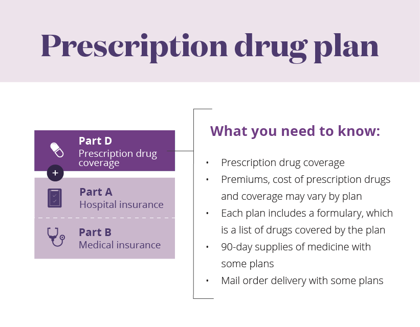 Learn About The Parts of Medicare | Aetna Medicare