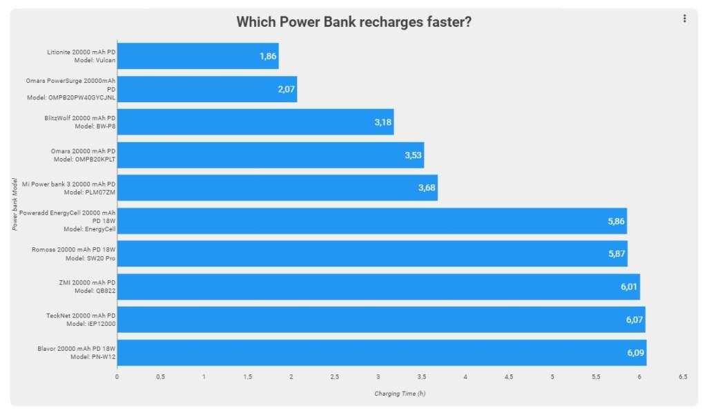 Alla ricerca del power bank ideale, quale scegliere?
