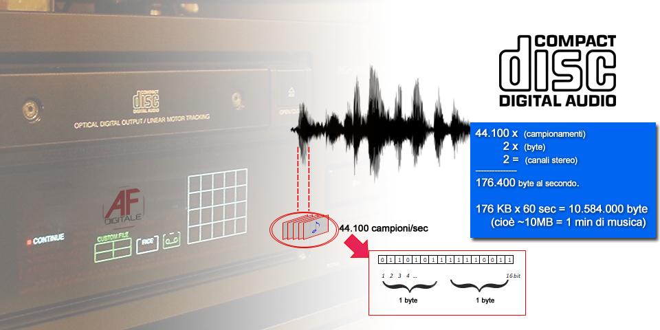 Cd Audio - campionamento