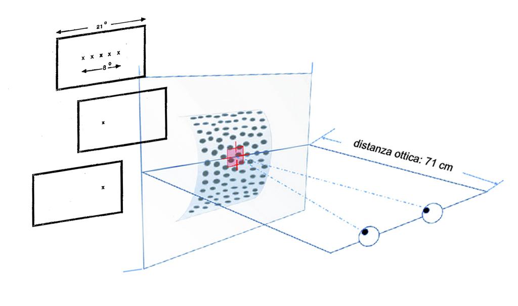 Test visivo 3D
