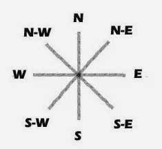 Direction Sense Test Concept