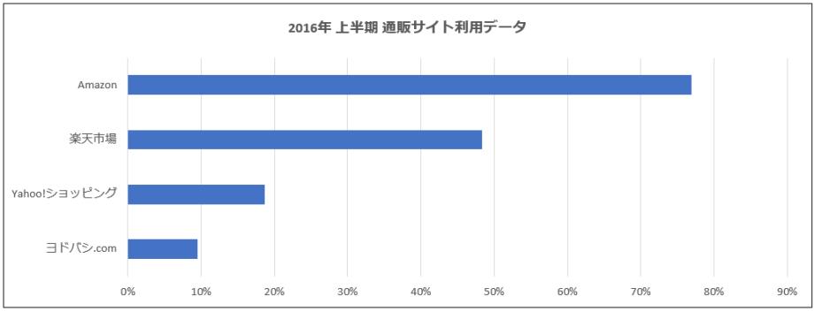 2016年上半期通販サイト利用データ