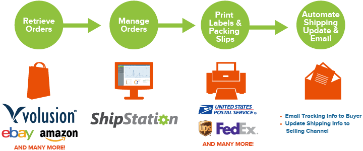 how-shipstation-works-volusion-01