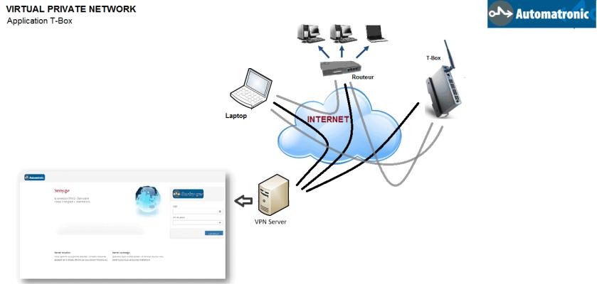 VPN that work for Netflix stream
