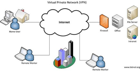 Hopw does Virtual Private Network work