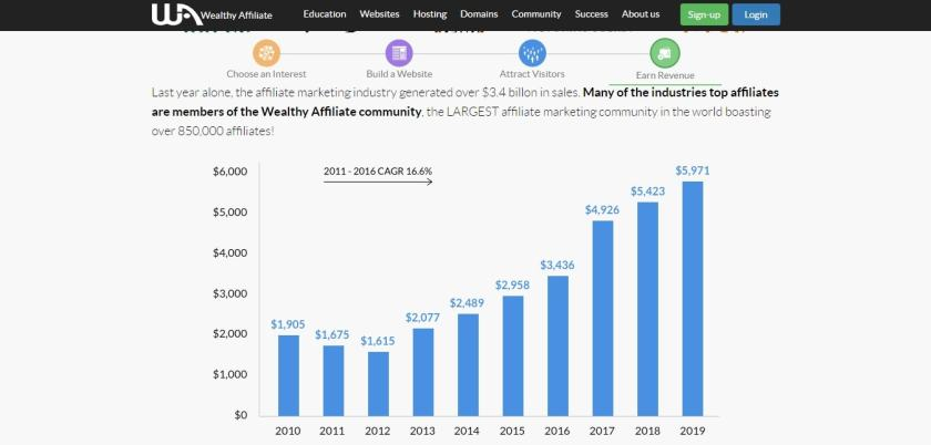 Wealthy Affiliate Review 2018- Are They Worth or SCAM ? Earning Proofs
