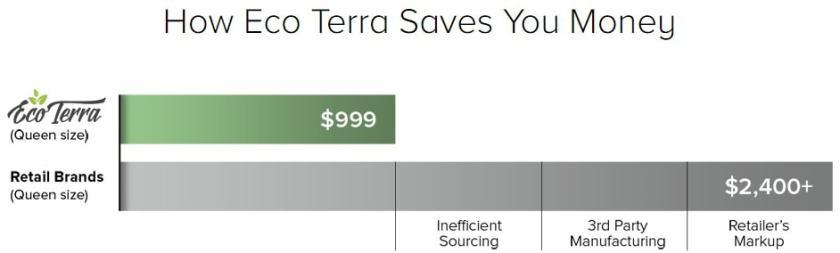 Eco Terra Coupon - How eco terra saves your money