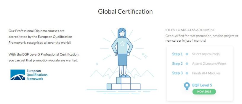 shawacademy coupon codes--global certification