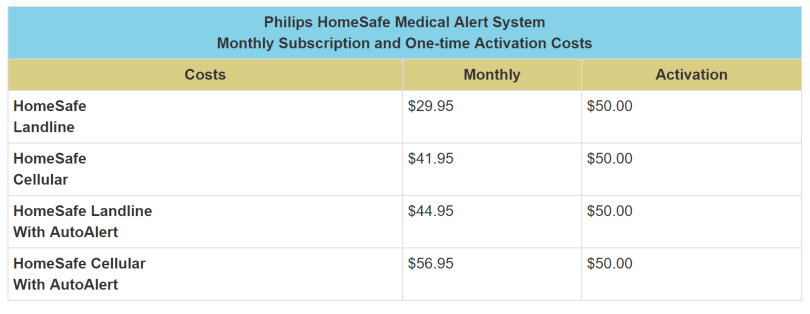 coupon codes for Philips