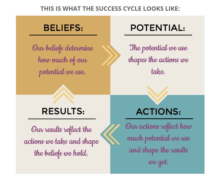 Mentor MasterClass Success Cycle
