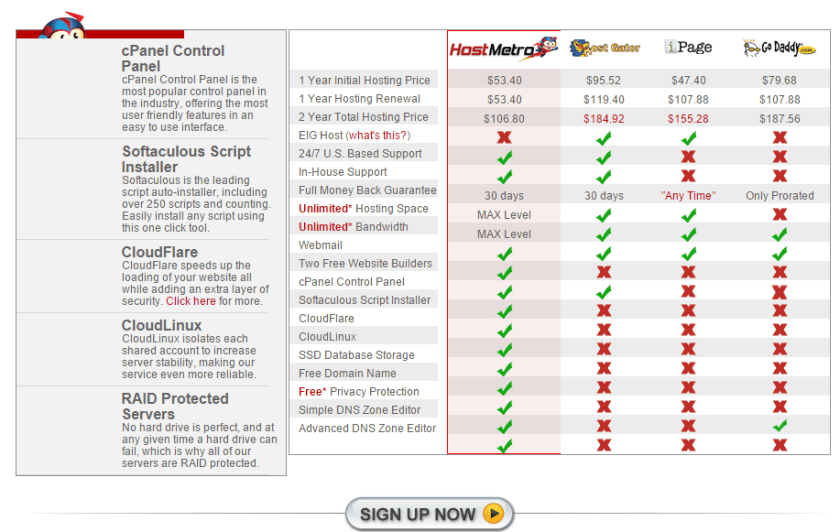 HostMetro Coupons- Comparison