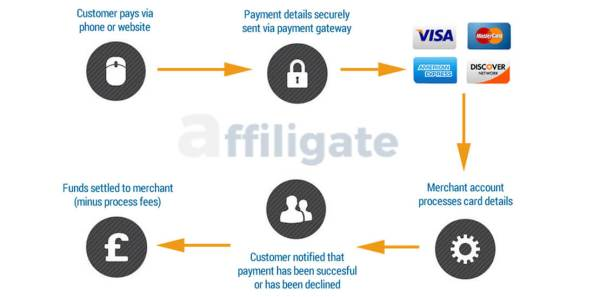 Best Payment Gateway For Online Business