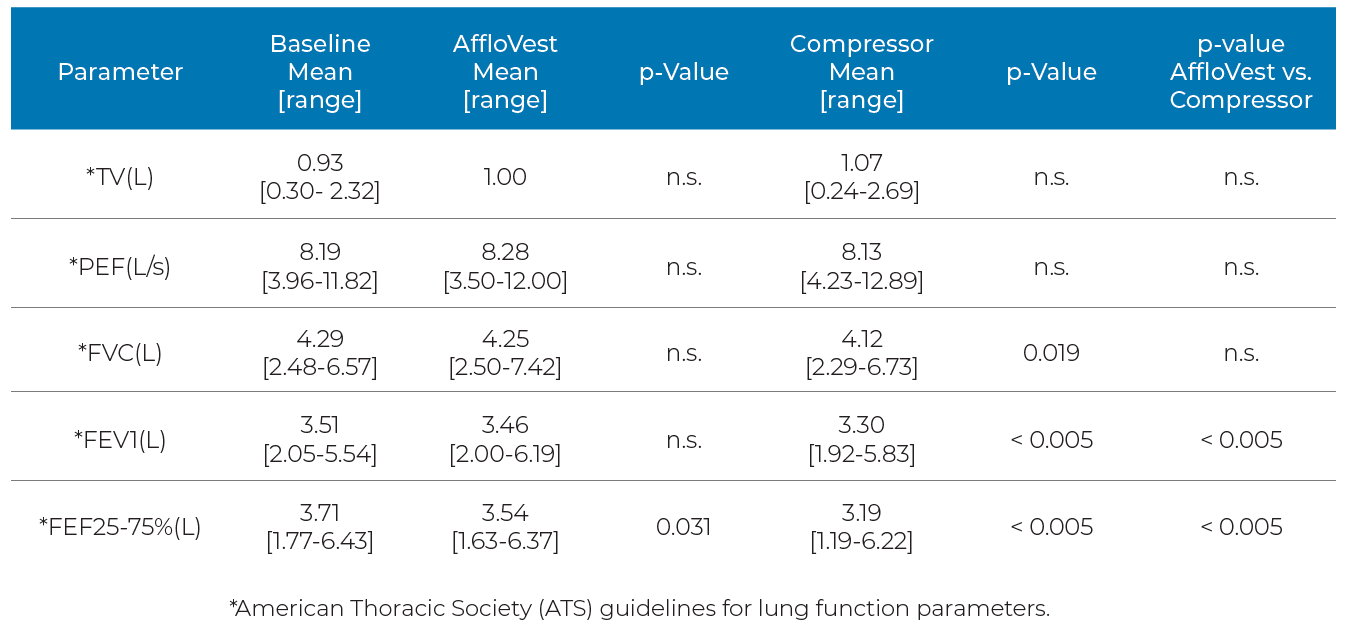 irb lung function results