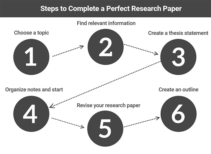 How to Complete a Research Paper to Succeed