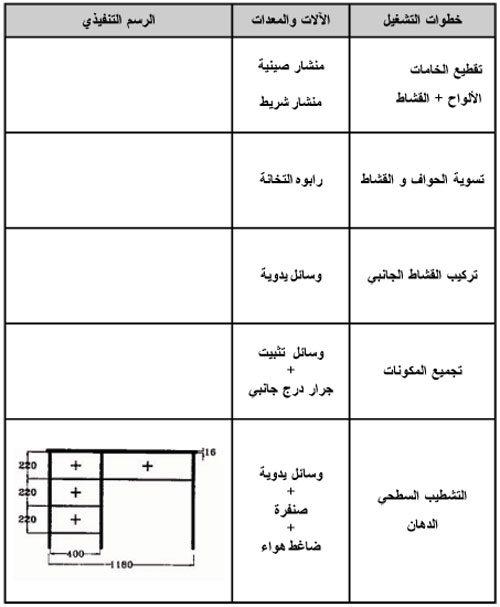 صناعة الأثاث المدرسى والمكتبي - شكل (5)