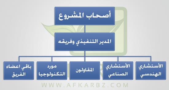 مخطط إدارة المشروع