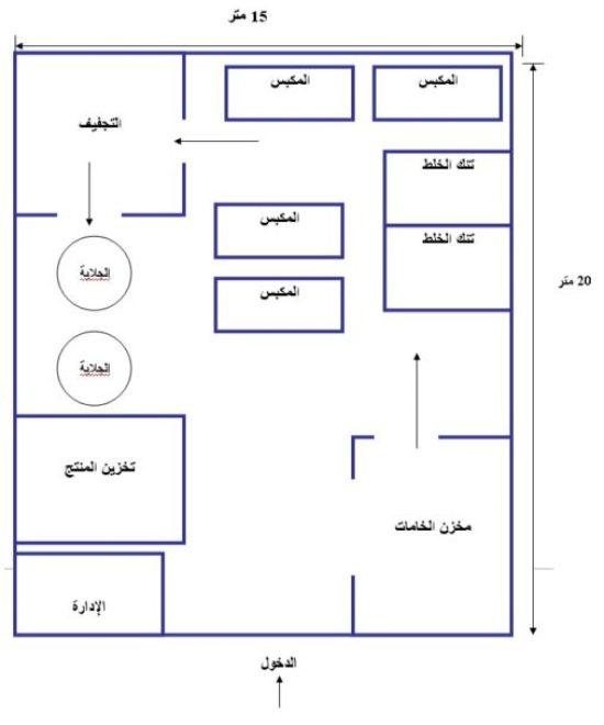 الرسم التخطيطي لموقع المشروع
