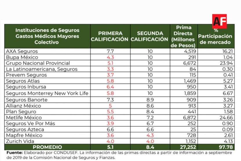 condusef aseguradoras 02 - Condusef realiza una evaluación de información del producto Gastos Médicos Mayores - #Noticias