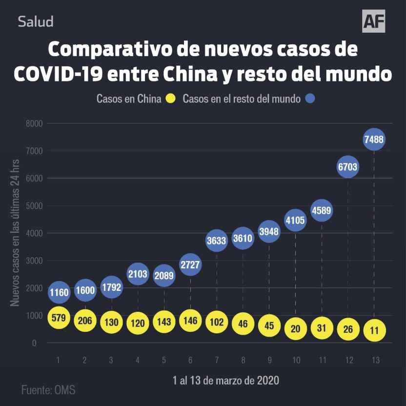 comparativo covid19 china mundo - Europa es ahora el epicentro de la pandemia del COVID-19 - #Noticias