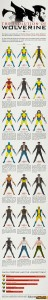 wolverine-infographic-40years