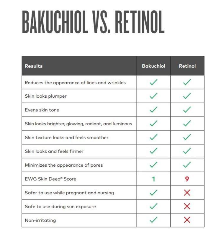 comparison chart for retinol