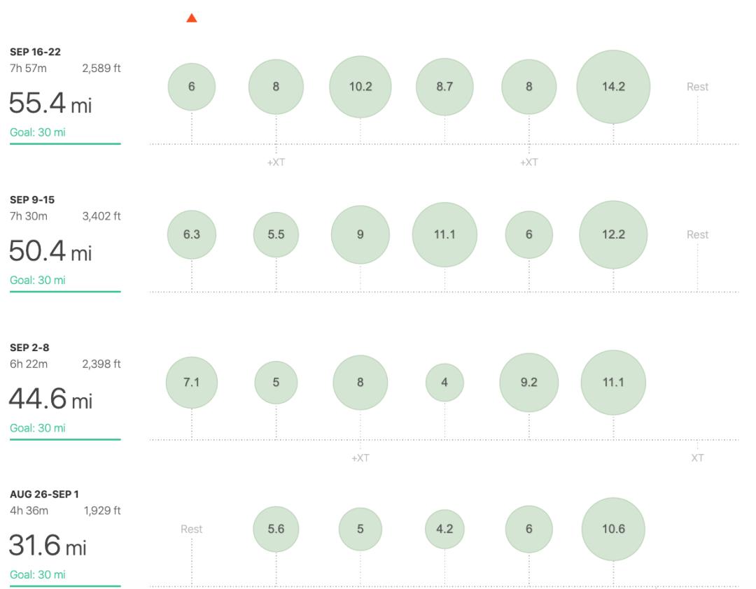 running miles per week chart