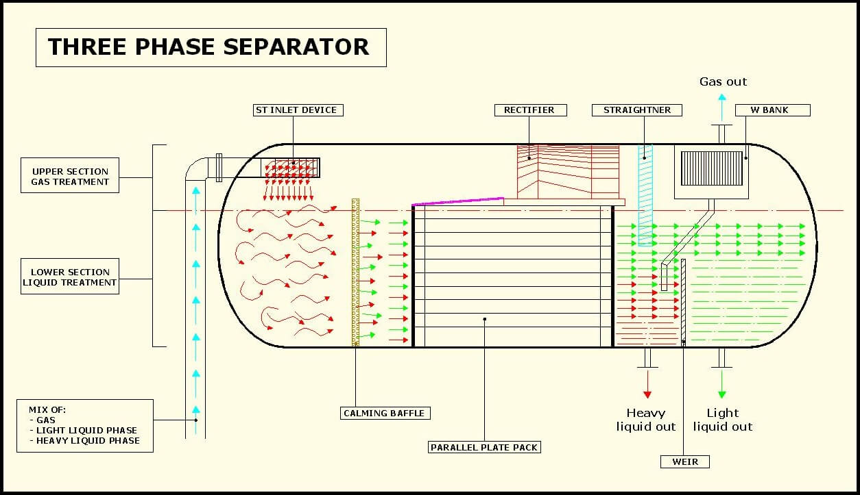 hight resolution of  in general a st inlet separator is used to calm and distribute the flow at the entrance of the vessel and to obtain the separation of the three phases