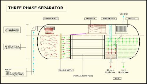 small resolution of  in general a st inlet separator is used to calm and distribute the flow at the entrance of the vessel and to obtain the separation of the three phases