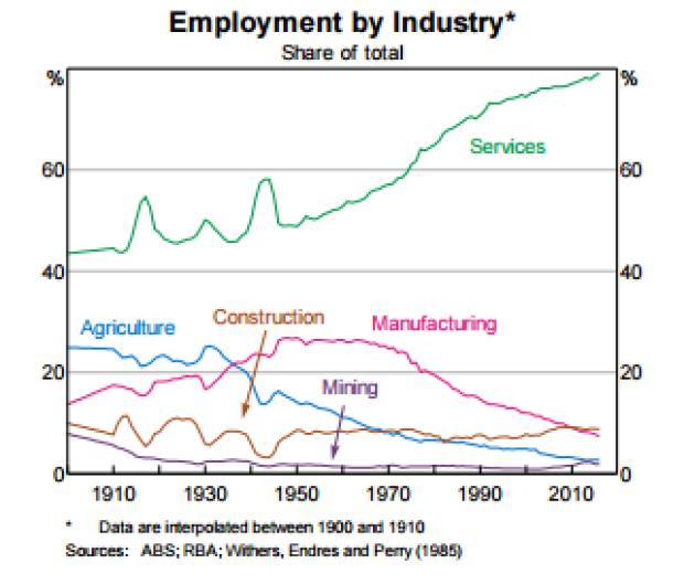 Services jobs have surged, partly because they aren't so vulnerable to automation.