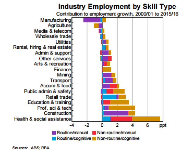 Among jobs considered non-routine and cognitive, the fastest growing by far have been in the health care.