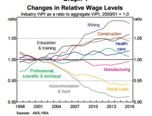 Wages in the high-growth health-care sector have remained level, suggesting enough supply of labour.