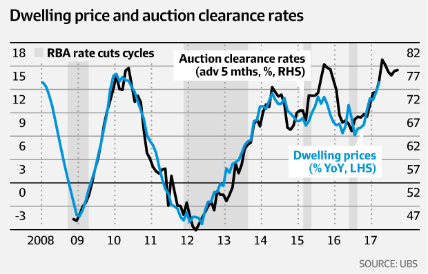 Dwelling price and auction clearance rates