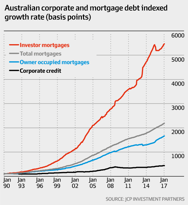 Australian corporate and mortgage debt indexed growth rate (basis points)