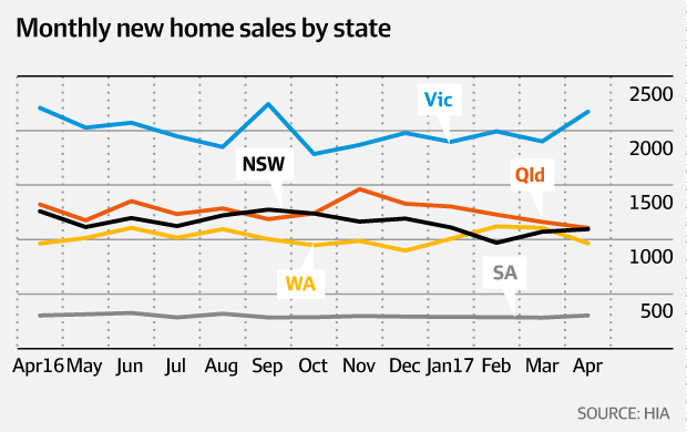 Monthly new home sales by state