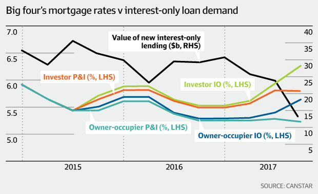 Mortgage rates v interest-only loan demand (Canstar)
