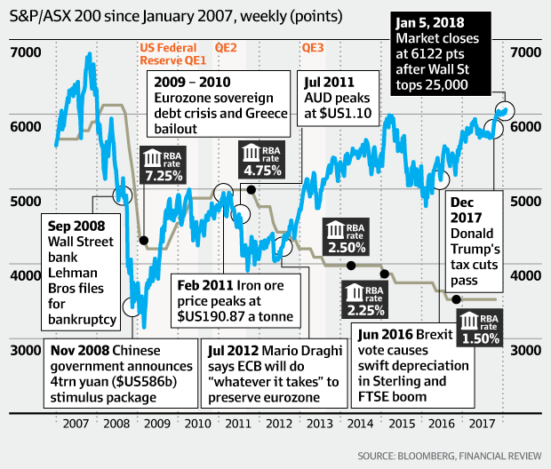 Bull market rages (ASX since Jan 2007)