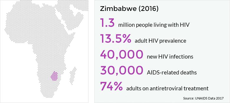 Dati Aids Zimbabwe aggiornati ad agosto 2017 (Fonte Unaids)